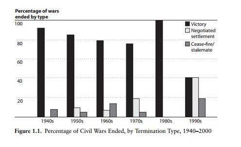civil wars graph