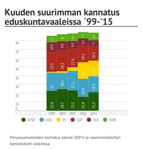Suomessa SDP:n ja PS:n kannatuksen muutokset ovat olleet käänteisiä. (Tilastot: Tilastokeskus, Kaavio: The Ulkopolitist)