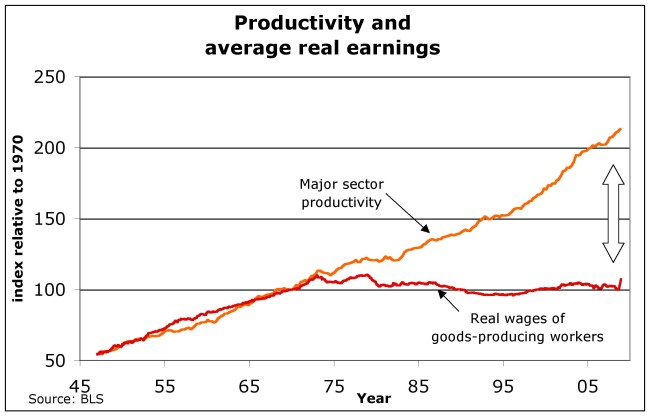 productivity-and-real-wage