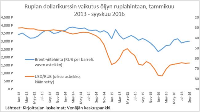 rupla-dollarikurssi